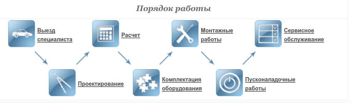 poradok_raboty