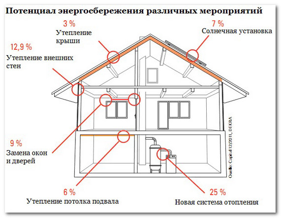 Potencial energosberezheniya doma Потенциал энергосбережения дома Энергосберегающие системы отопления домов