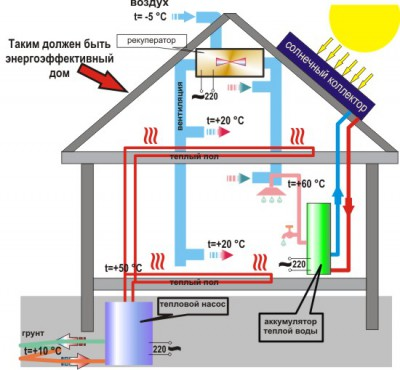 energo_dom