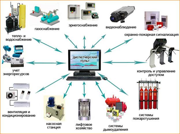 Автоматизация и диспетчеризация зданий